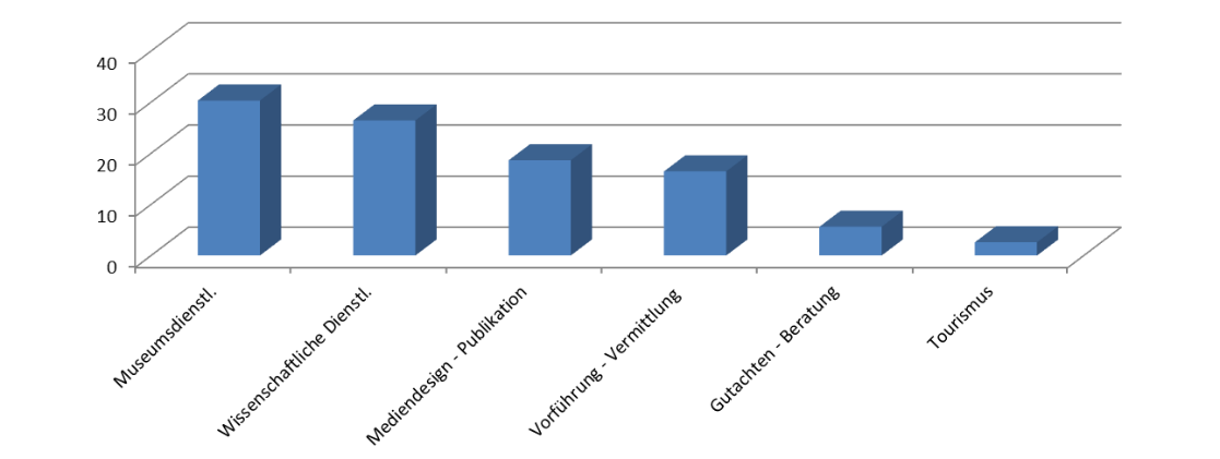 Balkendiagramm der verschiedenen Dienstleistungskategorien archäologischer Unternehmen (Angaben in Prozent).