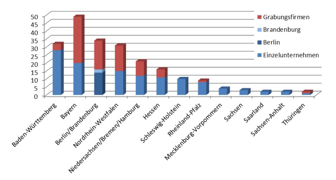 Zahl der archäologischen Dienstleister und Grabungsfirmen in den einzelnen Bundesländern (Die aktuellen Entwicklungen in Baden-Württemberg wurden noch nicht berücksichtigt.)